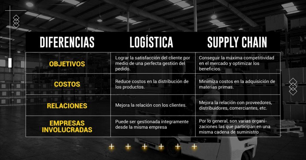 diferencias entre la logística y la Supply Chain